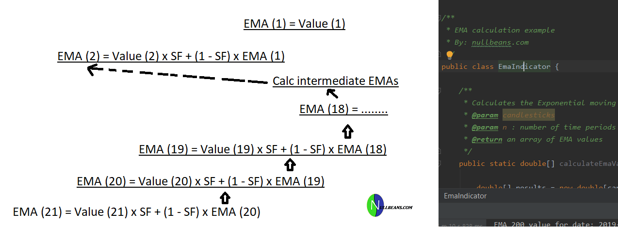 How to calculate the Exponential Moving Average (EMA)