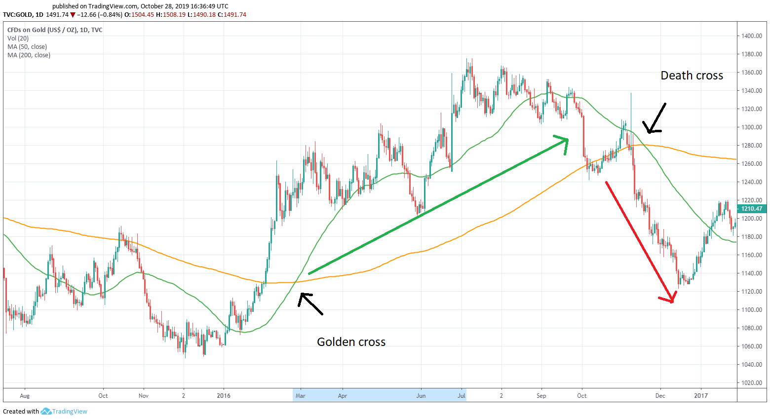 What is a Golden Cross and a Death Cross in trading